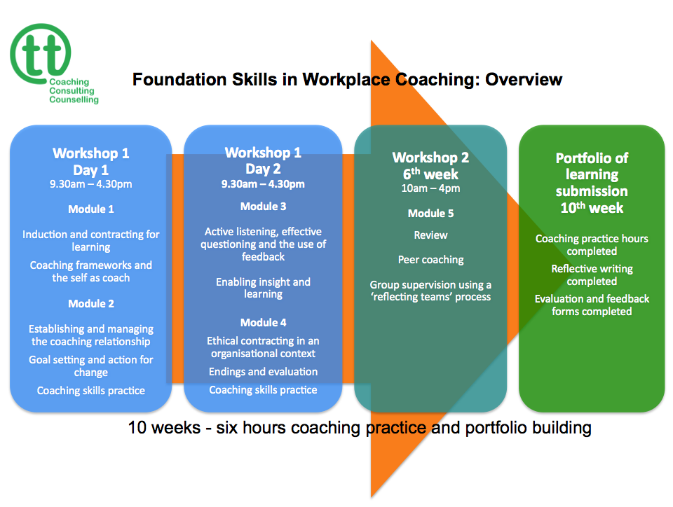 Foundation skills programme overview